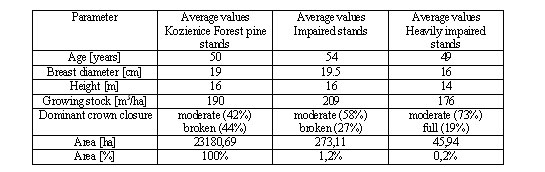 Average parameter values for all Kozienice Forest stands and for impaired stands