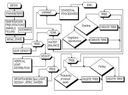 јлгоритм модел≥ FORKOME