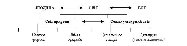 зм≥стова структура предмета ф≥лософського п≥знанн¤ постаЇ у такому вигл¤д≥