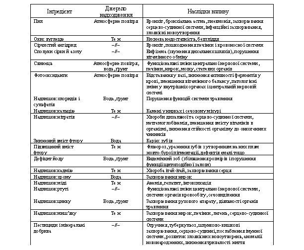 ¬плив параметр≥в довк≥лл¤ на здоров'¤ людини, складено за [4, 6, 12, 13, 15]