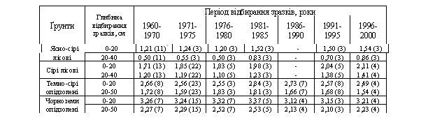 Динаміка вмісту гумусу в орних ґрунтах Пасмового Побужжя