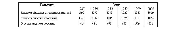 «м≥ни середньоњ людност≥ с≥льських поселень Ћьв≥вськоњ област≥ у 1947-2000 рр