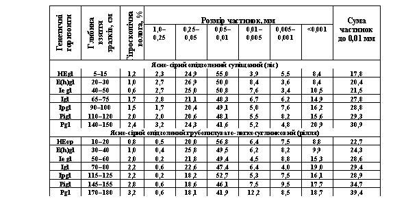 √ранулометричний склад ¤сно-с≥рих оп≥дзолених ірунт≥в, %