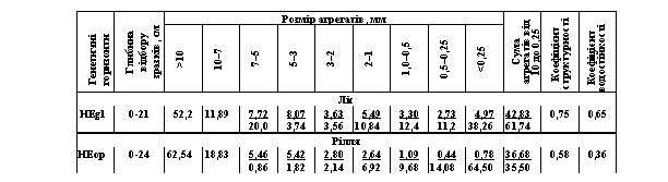 —труктурно-агрегатний склад ¤сно-с≥рих оп≥дзолених ірунт≥в, %