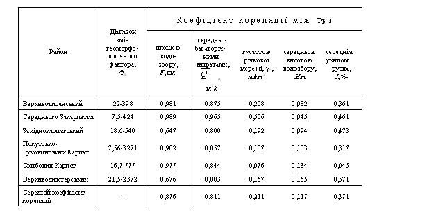 Значення геоморфологічного фактора і коефіцієнти кореляції між значеннями ФБ  та характеристиками річкових басейнів