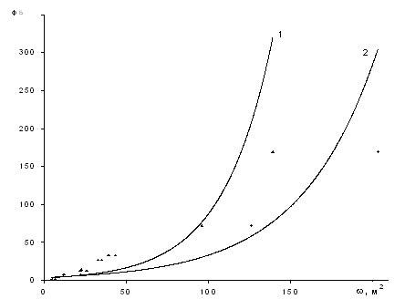 Залежність геоморфологічного фактора ФБ від площі живого перерізу
