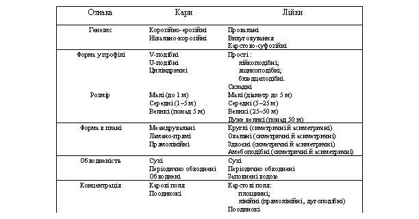 Класифікація типових карстових форм Прут-Дністерського межиріччя