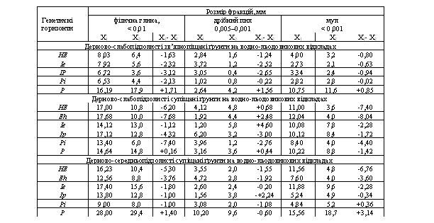 Порівняння кількісних показників гранулометричного складу дерново-підзолистих ґрунтів