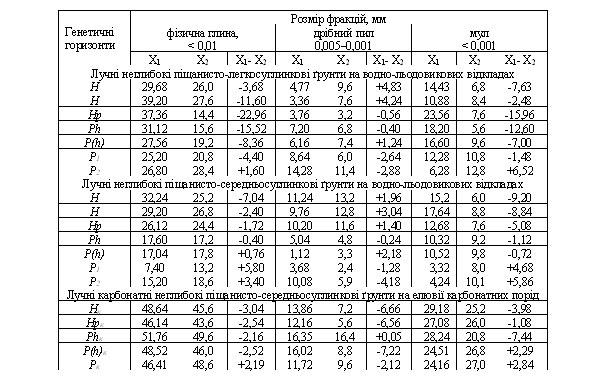 Порівняння кількісних показників гранулометричного складу лучних ґрунтів