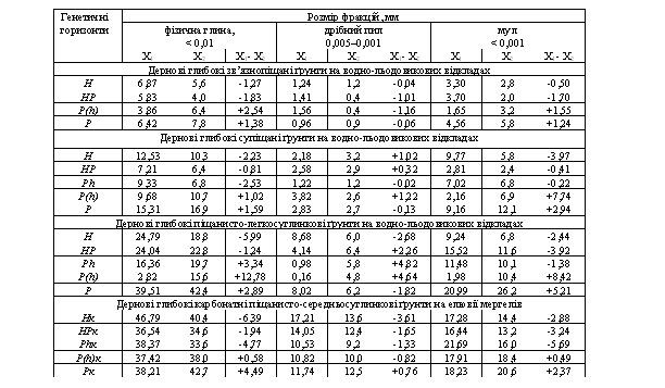 Порівняння кількісних показників гранулометричного складу дернових ґрунтів