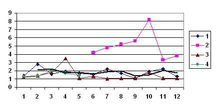 Багаторічна і сезонна динаміка забруднення атмосферного повітря