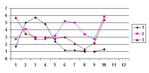 Перевищення ГДК заліза (1), фенолів (2) і хрому (3) у водах річки Південний Буг
