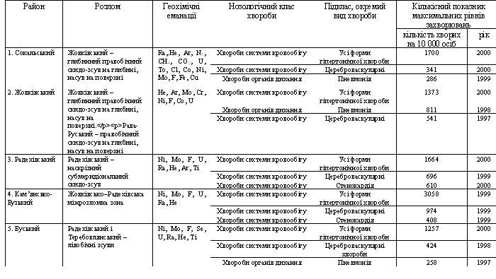 Взаємозв'язок геоаномальних утворень з поширенням захворювань