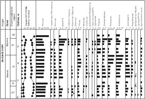 —порово-пилкова д≥аграма нижньо- та середньонеоплейстоценових в≥дклад≥в розр≥зу б≥л¤ м. оростиш≥в