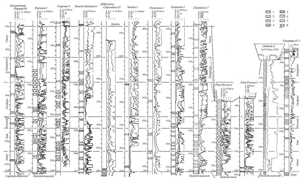 Зіставлення  розрізів юрських відкладів Передкарпаття та Прибалтійської синеклізи