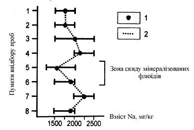 ¬м≥ст натр≥ю в черепашках Unio tumidus з р. ¬орскли: