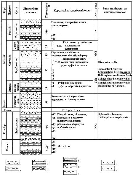 —хематичний геолог≥чний розр≥з  м≥оценових утворень по пот≥чку Ѕуркало