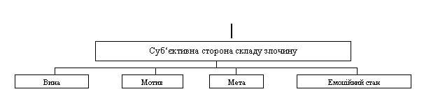 Суб'єктивна сторона складу злочину (поняття, ознаки)
