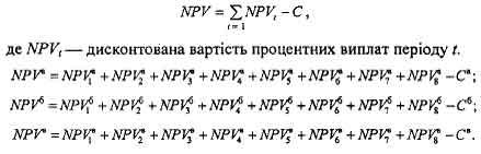 Чистий приведений ефект NPVi