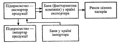 Фінансовий механізм здійснення операції форфетингу