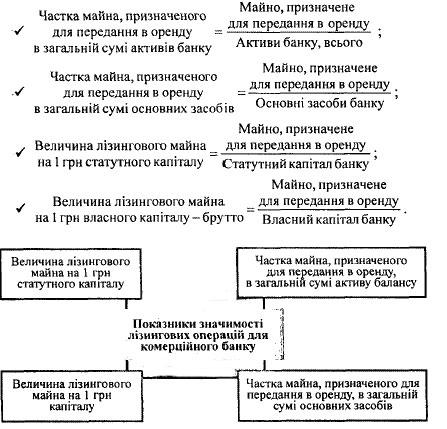 Основні показники, які характеризують місце лізингових операцій у діяльності банку
