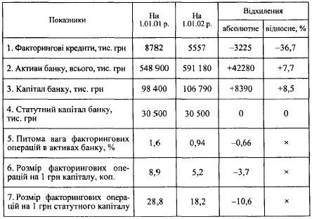 АНАЛІЗ МАСШТАБІВ ФАКТОРИНГОВОЇ ДІЯЛЬНОСТІ БАНКУ