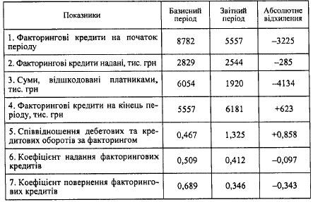АНАЛІЗ РУХУ ФАКТОРИНГОВИХ КРЕДИТІВ