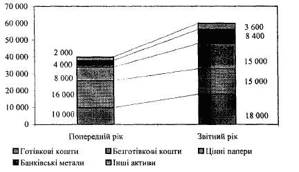 Визначення питомої ваги різних видів залучених та придбаних активів