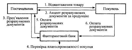 —хема факторингових операц≥й банку