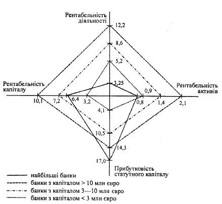√раф≥чне зображенн¤ ефективност≥ д≥¤льност≥ груп банк≥в за чотирма показниками