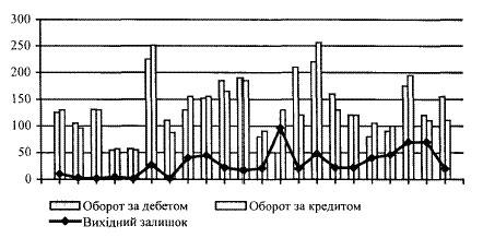 Динаміка оборотів та залишків за поточним рахунком підприємства протягом кварталу