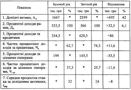 ФАКТОРНИЙ АНАЛІЗ ДОХОДІВ БАНКУ