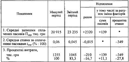 ФАКТОРНИЙ АНАЛІЗ ПРОЦЕНТНИХ ВИТРАТ БАНКУ