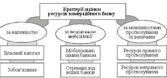приклад класиф≥кац≥њ джерел банк≥вських ресурс≥в