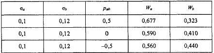 оптимальн≥ значенн¤ Wa та Wb