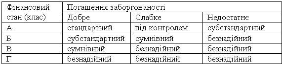 резерв кожноњ групи кредит≥в