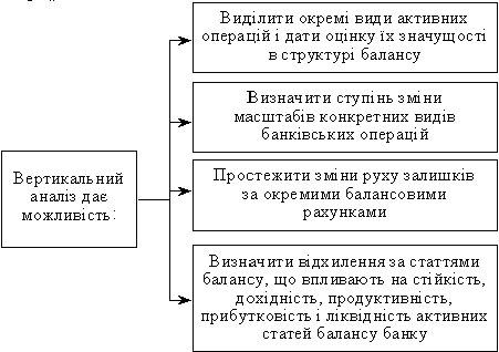 «м≥ни в структур≥ активних операц≥й можна проанал≥зувати за допомогою вертикального ≥ горизонтального анал≥зу