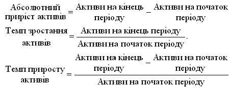 анал≥з динам≥ки загальних актив≥в