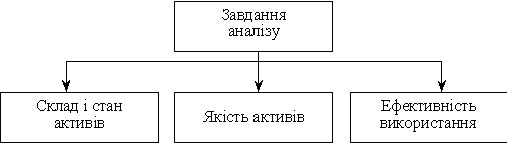 ќсновн≥ завданн¤ анал≥зу активних операц≥й банку