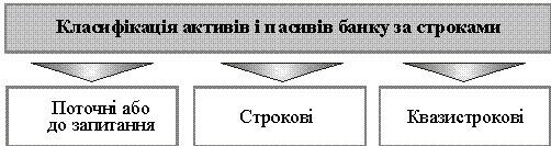 залученн¤ ≥ розм≥щенн¤ банк≥вських кошт≥в рахунки активу ≥ пасиву