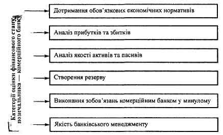 Критерії оцінки фінансового стану позичальника