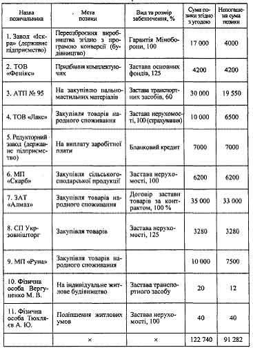 КРЕДИТНИЙ ПОРТФЕЛЬ БАНКУ